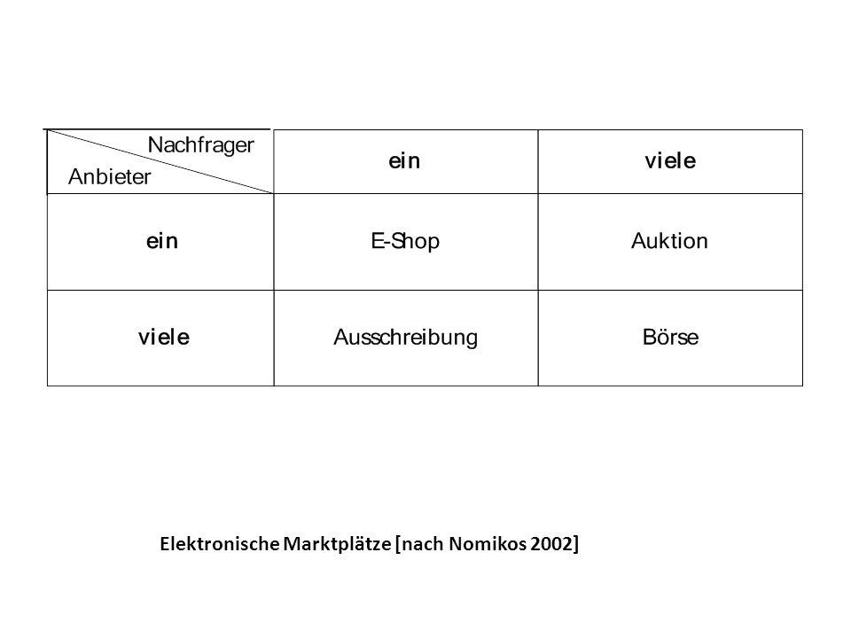 Elektronische Marktplätze [nach Nomikos 2002]
